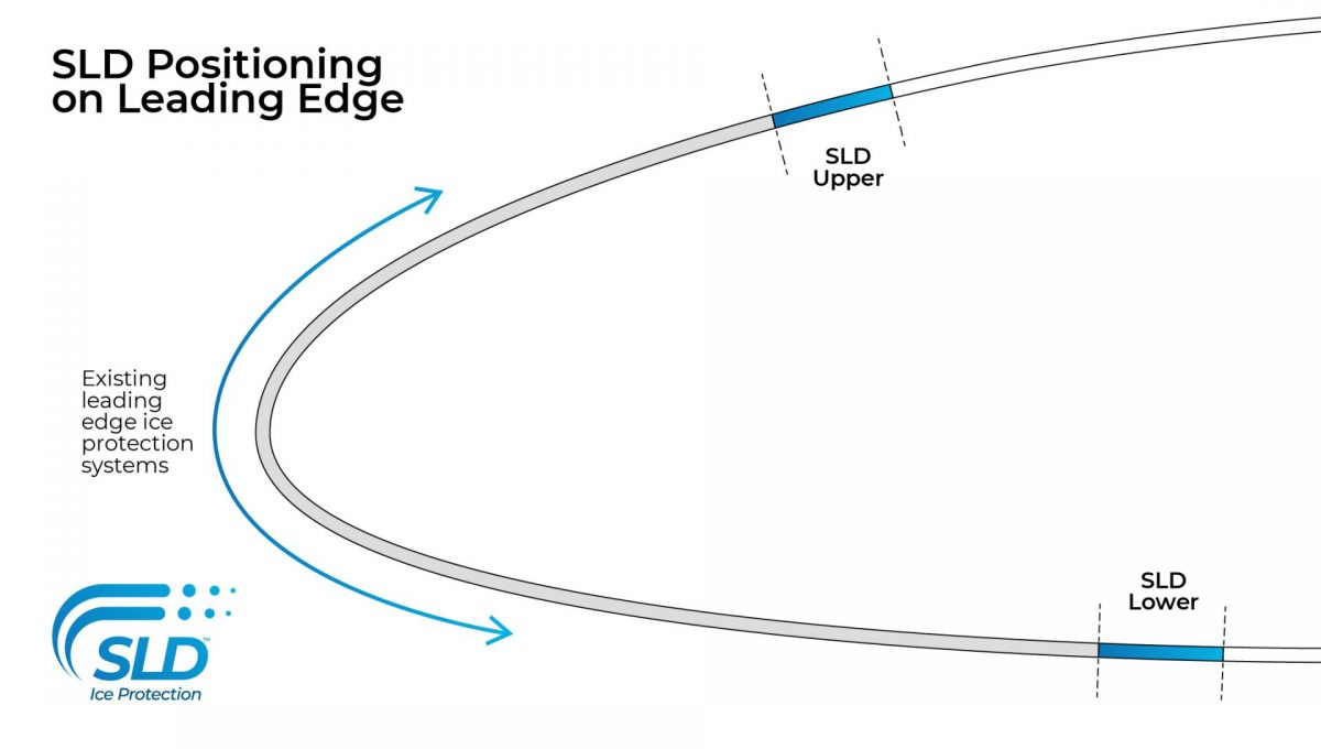 Illustration of SLD positioning on leading edge